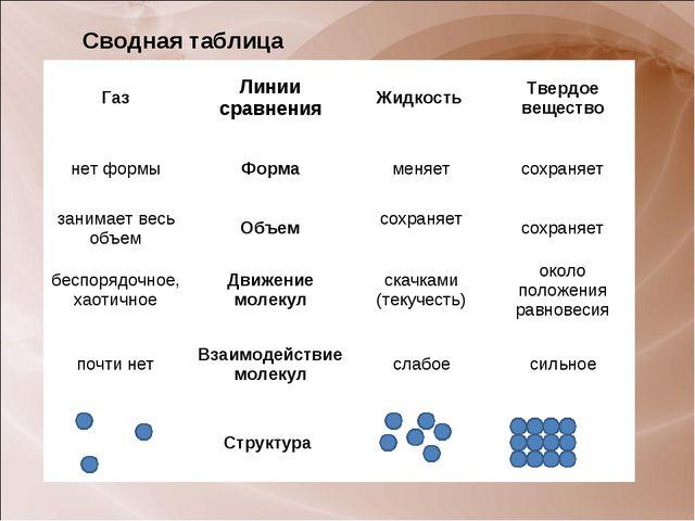 Сводная таблица ГазЛинии сравненияЖидкость Твердое вещество нет формыФорм...