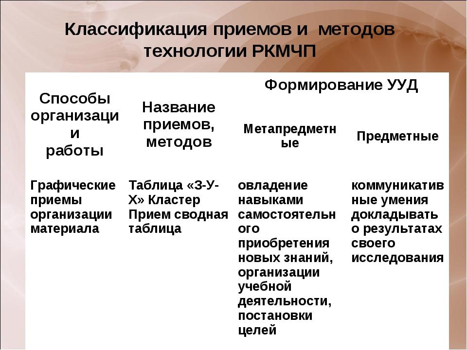 Классификация приемов и методов технологии РКМЧП Способы организации работыН...