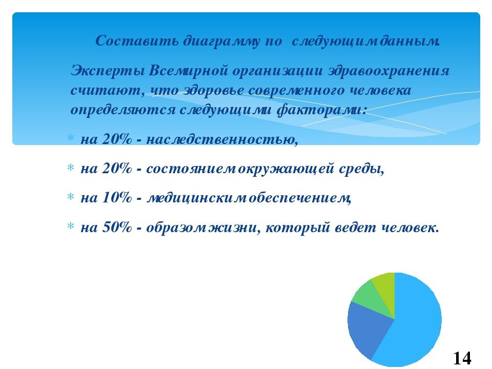 Составить диаграмму по следующим данным. Эксперты Всемирной организации здр...