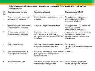 Классификация АХОВ по преимущественному синдрому, складывающему при острой и