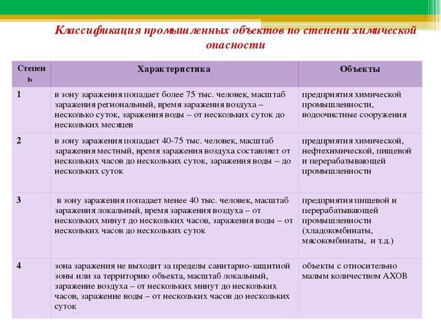 Классификация промышленных объектов по степени химической опасности Степень Х...