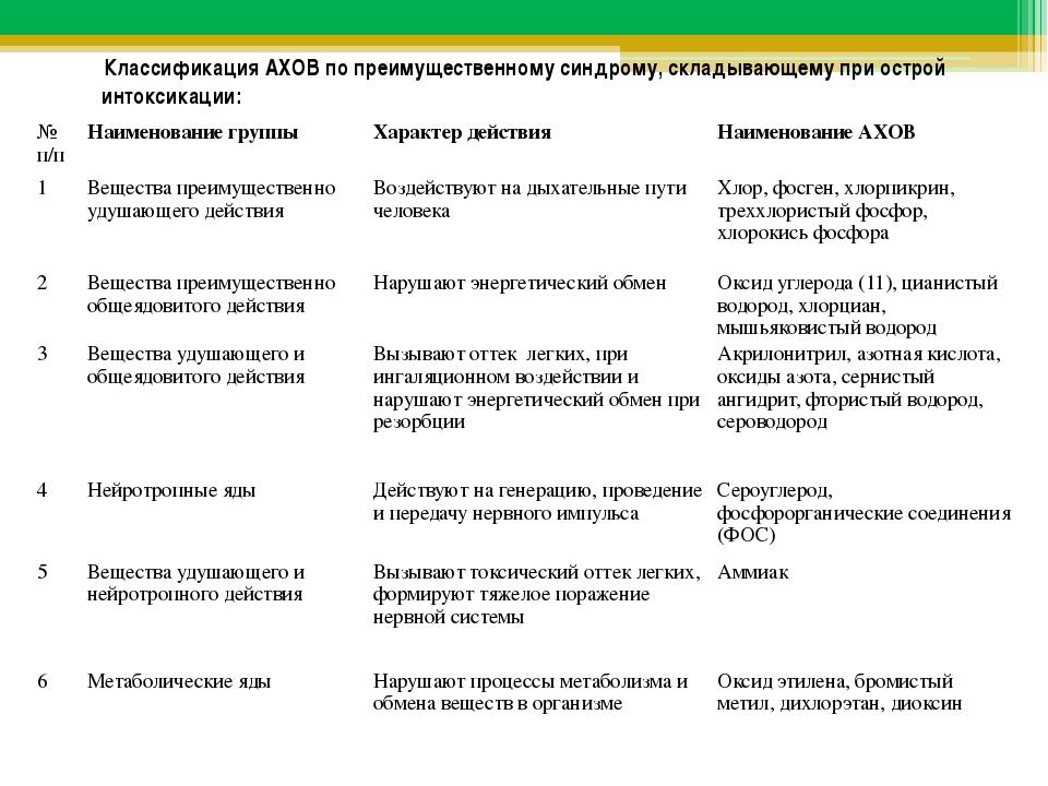 Классификация АХОВ по преимущественному синдрому, складывающему при острой и...
