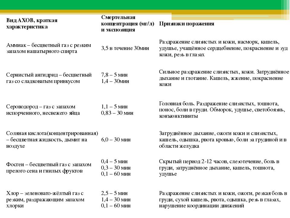 Вид АХОВ, краткая характеристика Смертельная концентрация (мг/л) и экспозиц...
