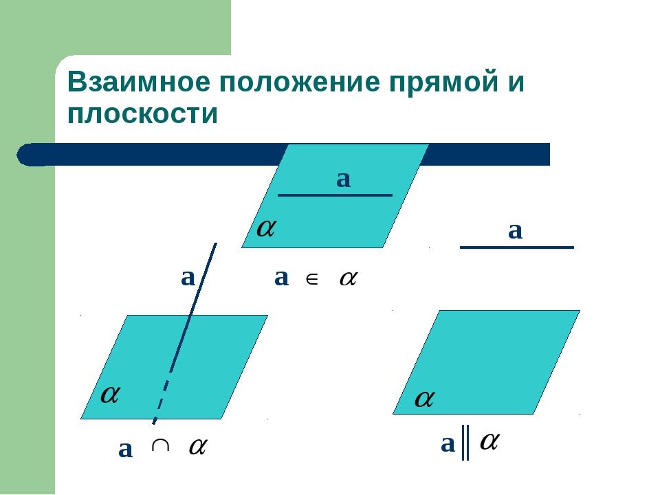Взаимное положение прямой и плоскости a a║ a a a a