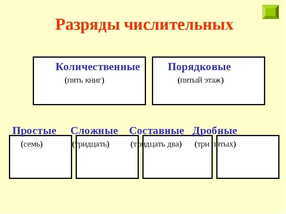 Разряды числительных Количественные Порядковые (пять книг) (пятый этаж) Прост...