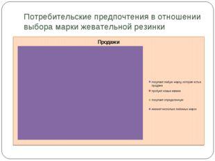 Потребительские предпочтения в отношении выбора марки жевательной резинки