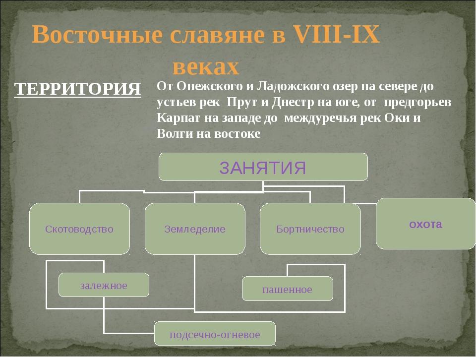 Восточные славяне в VIII-IX веках ТЕРРИТОРИЯ От Онежского и Ладожского озер н...