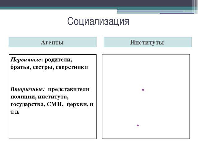 Социализация Агенты Институты Первичные: родители, братья, сестры, сверстники...