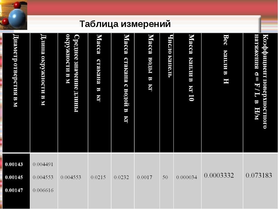 Таблица измерений