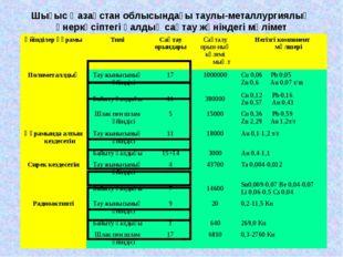 Шығыс Қазақстан облысындағы таулы-металлургиялық өнеркәсіптегі қалдық сақтау