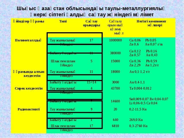 Шығыс Қазақстан облысындағы таулы-металлургиялық өнеркәсіптегі қалдық сақтау...