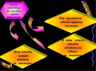 Білім жетілдіру жұмысының негізгі формалары Жұптық немесе ұжымдық әдістемелік із