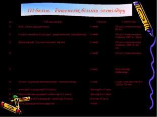 III бөлім.Әдістемелік білімін жетілдіру р/с Тақырыптары Уақыты Әдебиеттері 1 Жаң