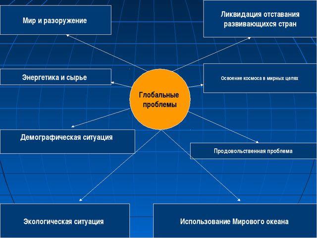 Глобальные проблемы Продовольственная проблема Энергетика и сырье Освоение ко...