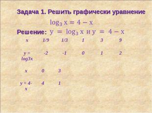 Задача 1. Решить графически уравнение Решение: x1/91/3139 y = log3x-2-