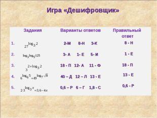 ИГРА – «ДЕШИФРОВЩИК» 8 - H 1 - E 18 - П 13 - Е 0,6 - Р Игра «Дешифровщик» Зад