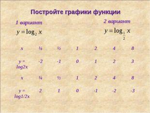 Постройте графики функции 1 вариант 2 вариант x¼½1248 y = log2x-2-10