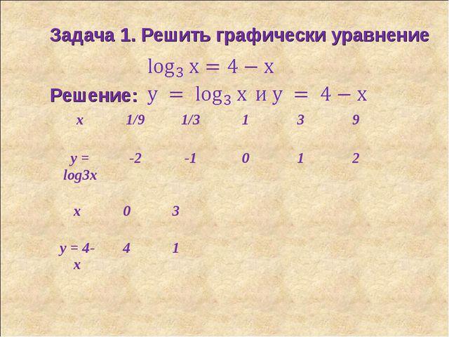 Задача 1. Решить графически уравнение Решение: x1/91/3139 y = log3x-2-...