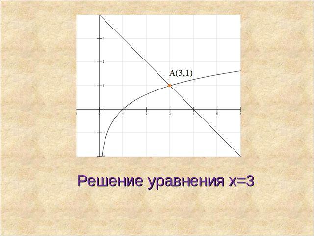 Решение уравнения x=3