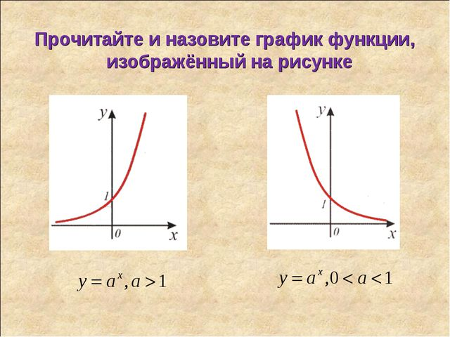 Прочитайте и назовите график функции, изображённый на рисунке