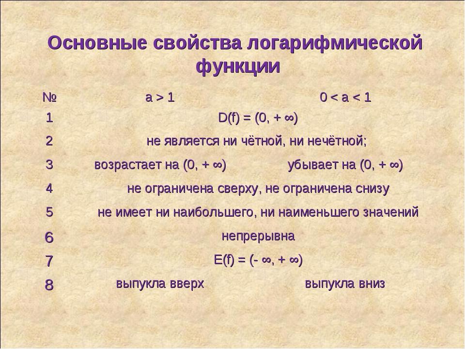 Основные свойства логарифмической функции №a > 10 < a < 1 1D(f) = (0, + ∞...