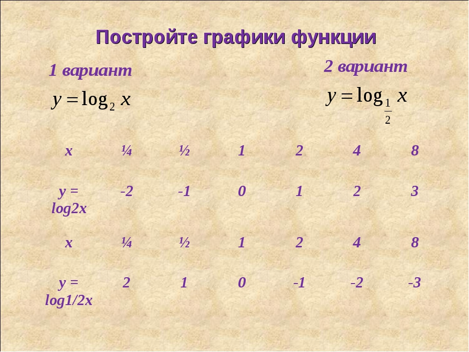 Постройте графики функции 1 вариант 2 вариант x¼½1248 y = log2x-2-10...