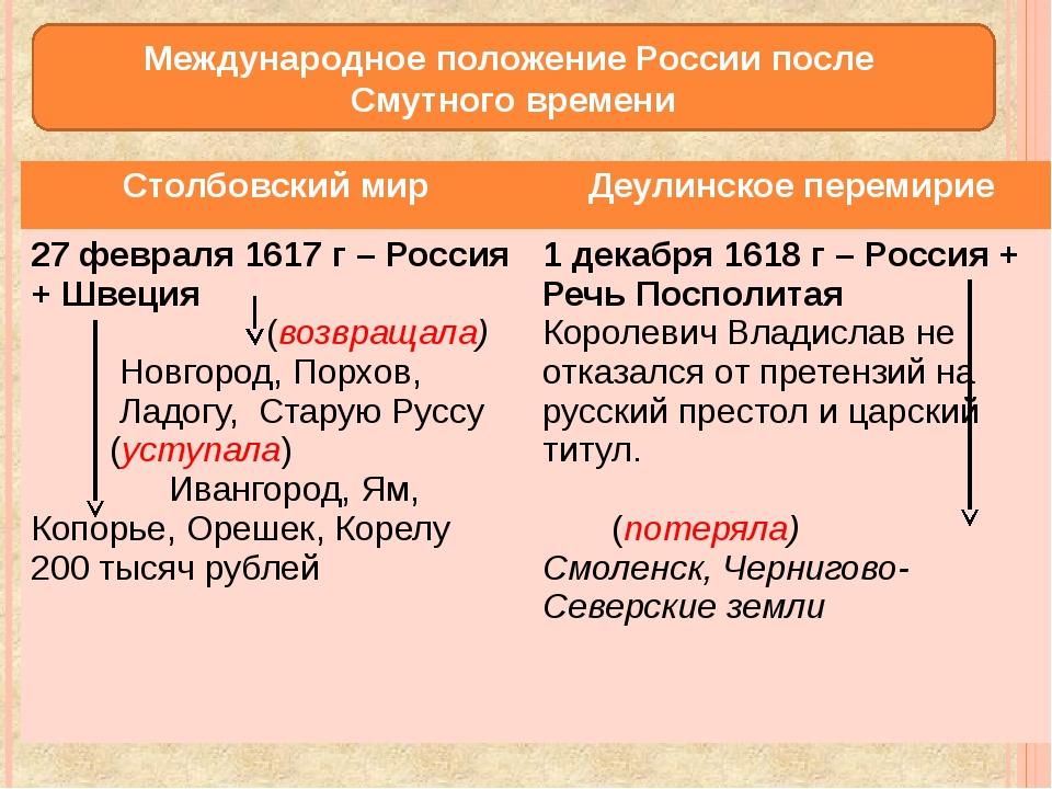 Смоленская война 1632-1634 гг Причины: Вернуть русские земли (прежде всего См...