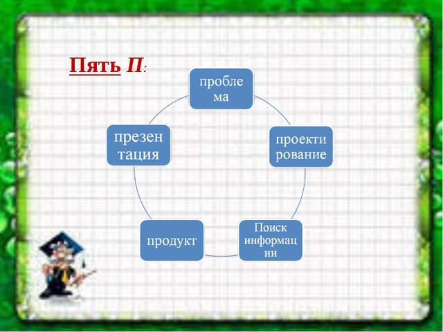 Пять П: