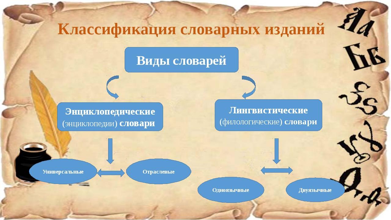 Классификация словарных изданий Виды словарей Энциклопедические (энциклопедии...