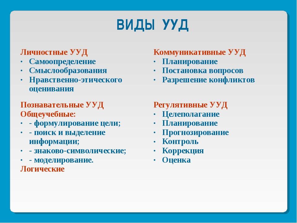 Универсальные учебные действия включают следующие виды