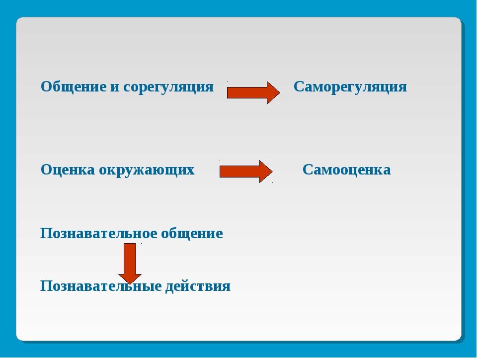 Общение и сорегуляция Саморегуляция Оценка окружающих Самооценка Познаватель...