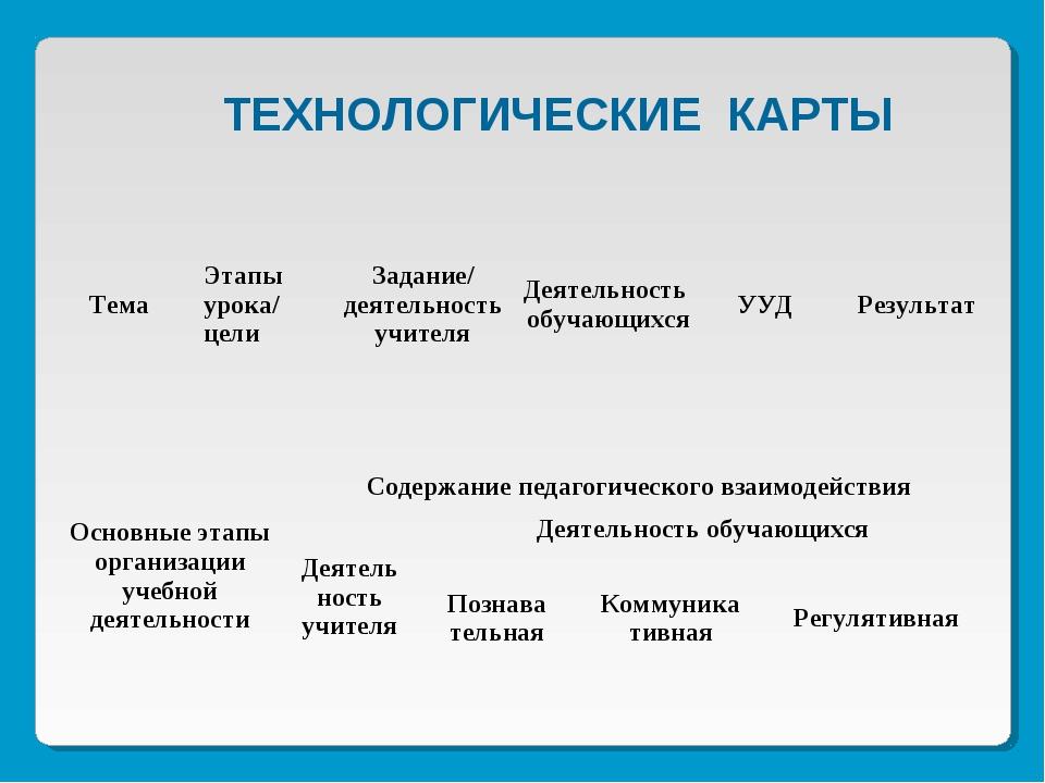 ТЕХНОЛОГИЧЕСКИЕ КАРТЫ Основные этапы организации учебной деятельностиСодержа...
