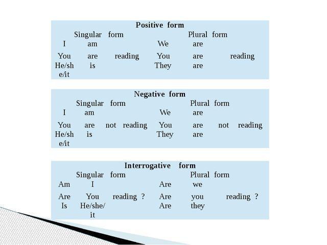 Positive form Singular form Plural form I am We are Y...