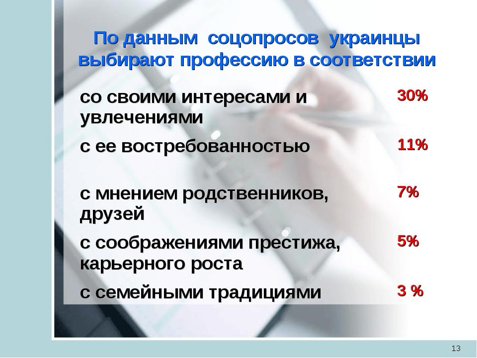 По данным соцопросов украинцы выбирают профессию в соответствии * со своими...