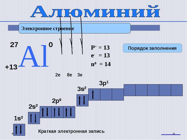 Электронное строение 27 Аl +13 0 2e 8e 3e 1s2 2s2 2p6 3s2 3p1 Краткая электро...