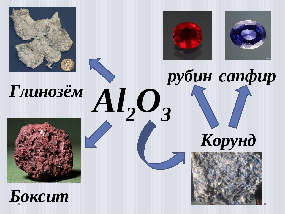 Al2O3 Глинозём Корунд сапфир рубин Боксит