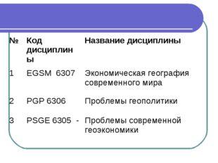 №Код дисциплиныНазвание дисциплины 1EGSM 6307Экономическая география совр