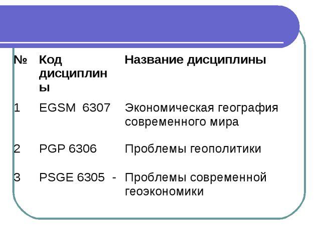 №Код дисциплиныНазвание дисциплины 1EGSM 6307Экономическая география совр...