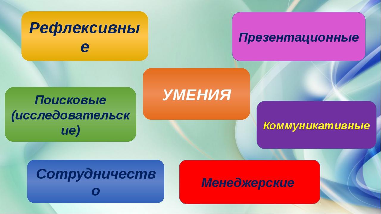 УМЕНИЯ Рефлексивные Поисковые (исследовательские) Сотрудничество Менеджерски...