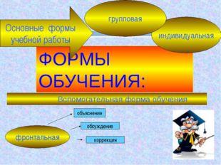 ФОРМЫ ОБУЧЕНИЯ: Вспомогательная форма обучения фронтальная индивидуальная гру