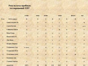 Результаты пробных тестирований ЕНТ  № п/пФ.И.О учащихся