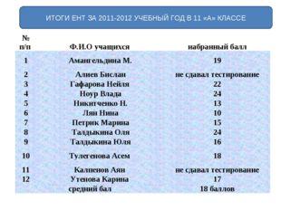 ИТОГИ ЕНТ ЗА 2011-2012 УЧЕБНЫЙ ГОД В 11 «А» КЛАССЕ № п/п Ф.И.О учащихся наб