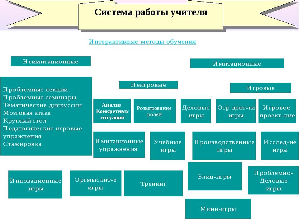 Система работы учителя