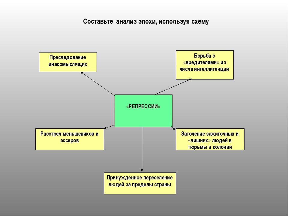 Преследование инакомыслящих Борьба с «вредителями» из числа интеллигенции «РЕ...