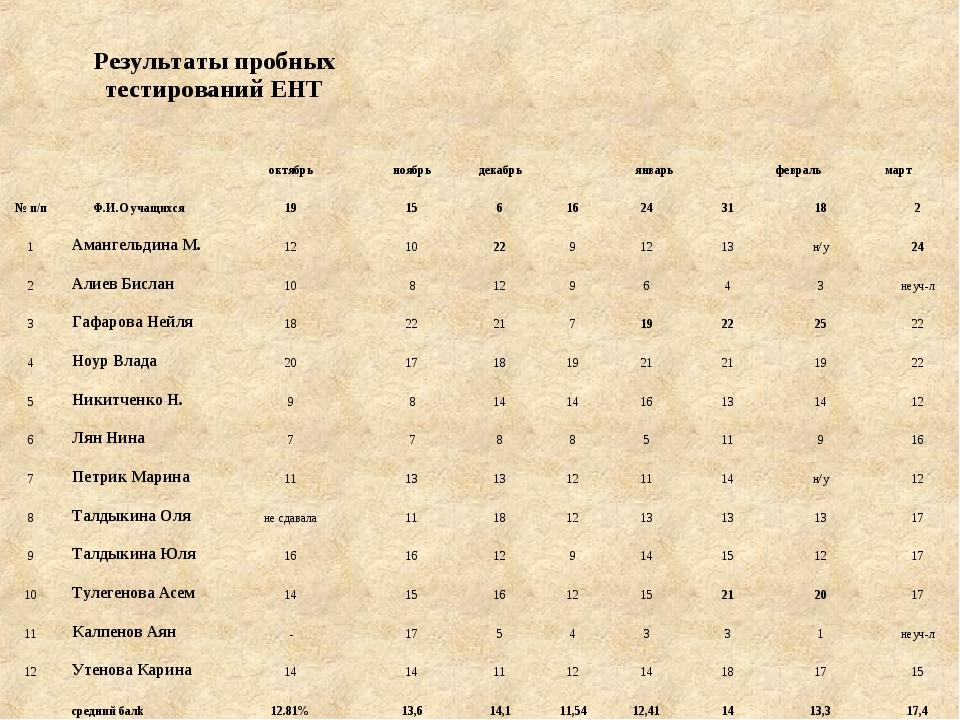 Результаты пробных тестирований ЕНТ  № п/пФ.И.О учащихся...