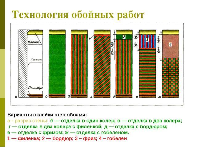 Технология обойных работ Варианты оклейки стен обоями: а - разрез стены; б —...