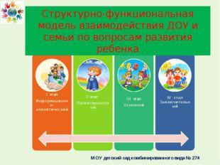 Структурно-функциональная модель взаимодействия ДОУ и семьи по вопросам разви