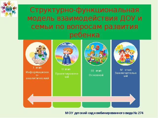 Структурно-функциональная модель взаимодействия ДОУ и семьи по вопросам разви...