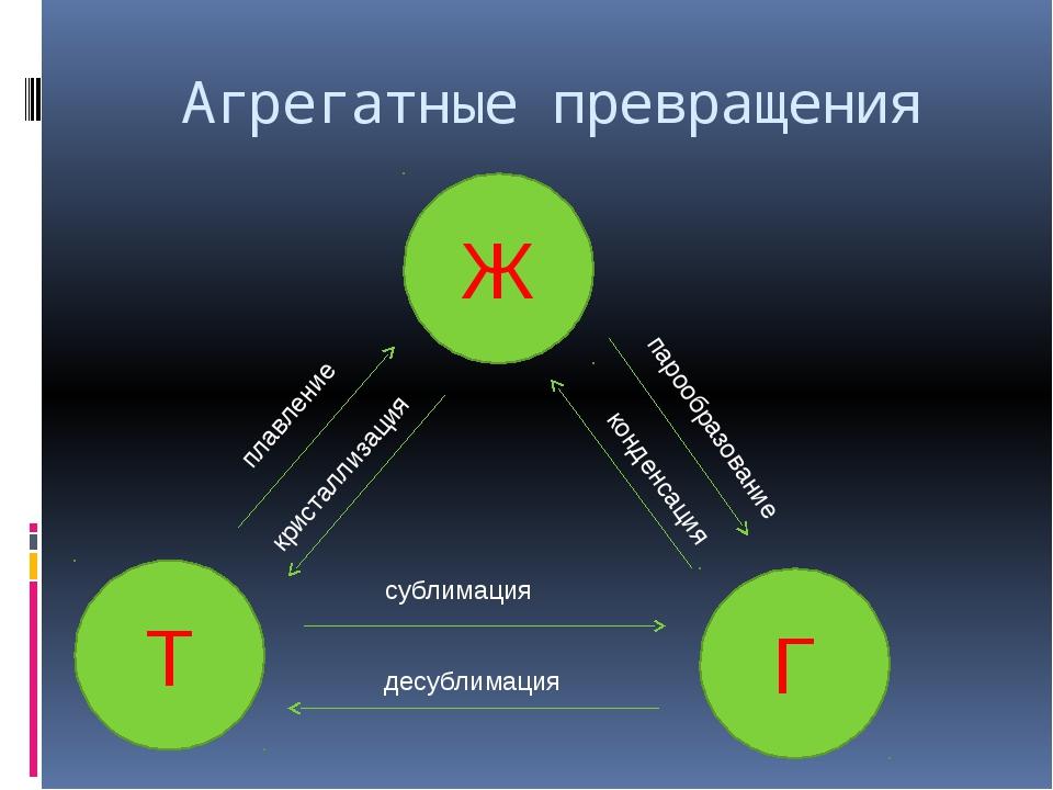 Агрегатные превращения Ж Г Т сублимация десублимация плавление кристаллизация...