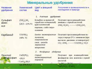 Минеральные удобрения  Название удобренияХимический составЦвет и внешний